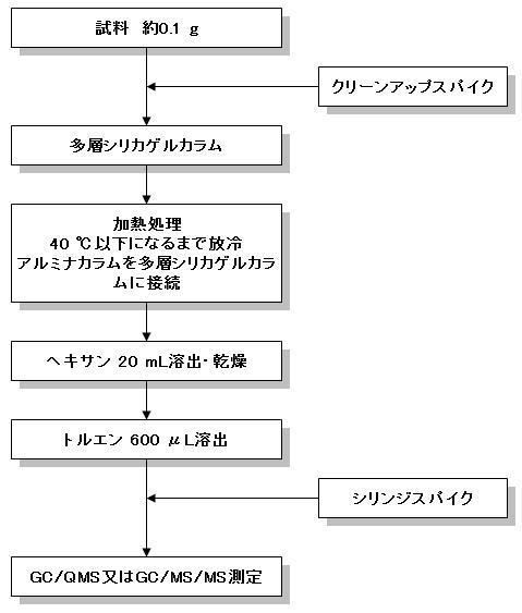 PCBsyori.jpg