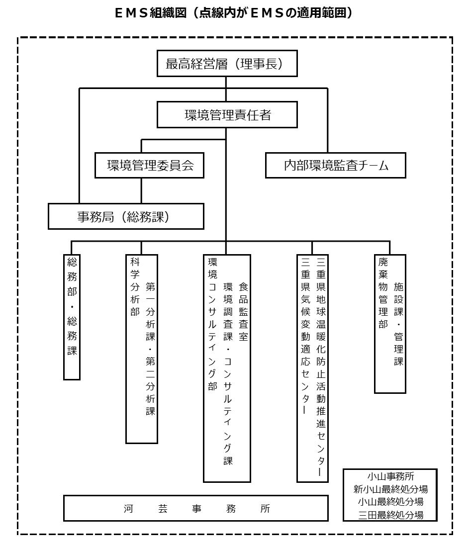 EMS組織図